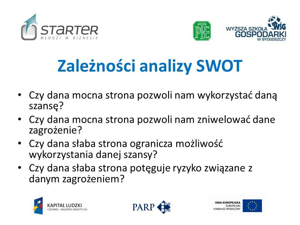 Zależności analizy SWOT