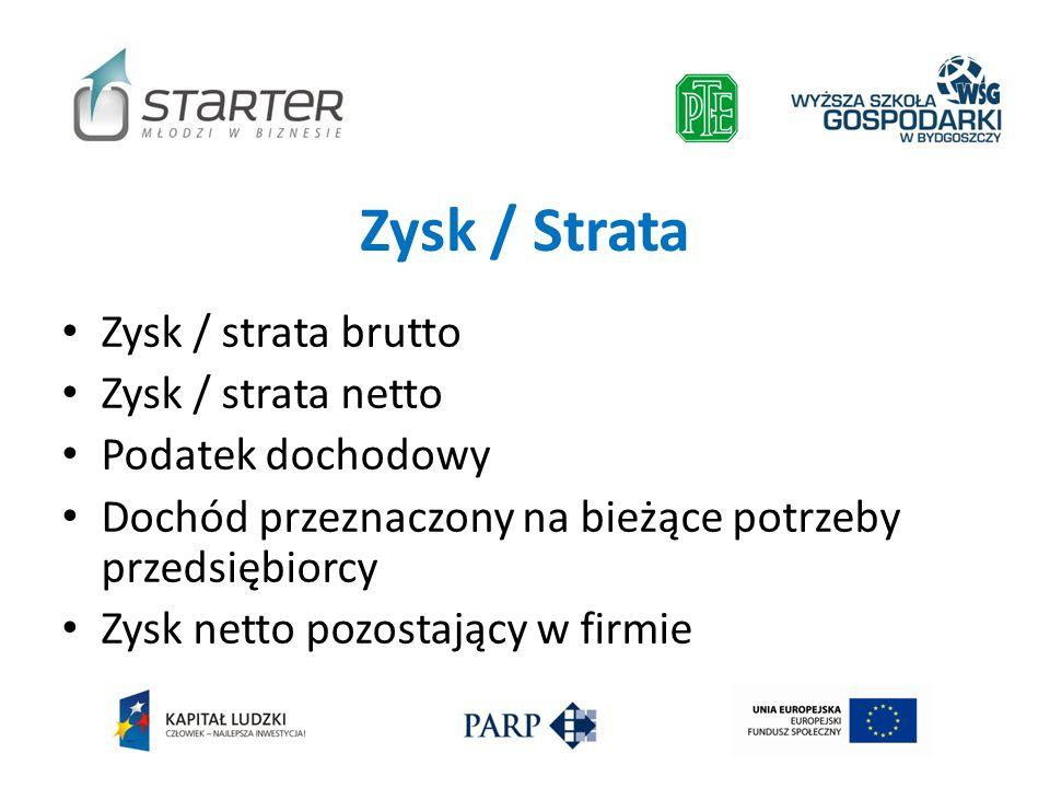 Zysk / Strata Zysk / strata brutto Zysk / strata netto