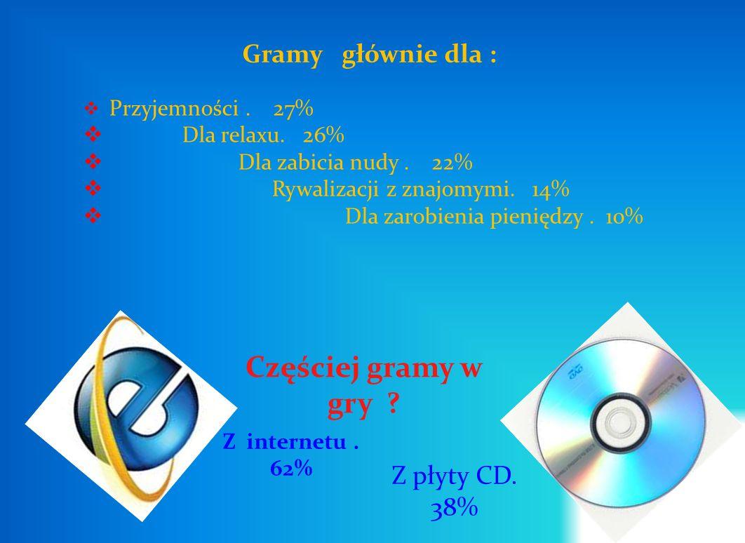 Częściej gramy w gry Gramy głównie dla : Z płyty CD. 38%