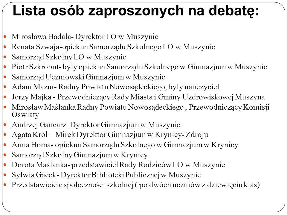 Lista osób zaproszonych na debatę: