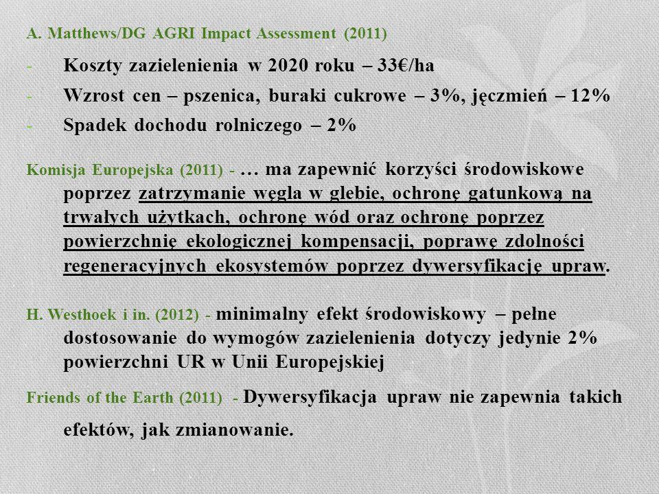 Koszty zazielenienia w 2020 roku – 33€/ha