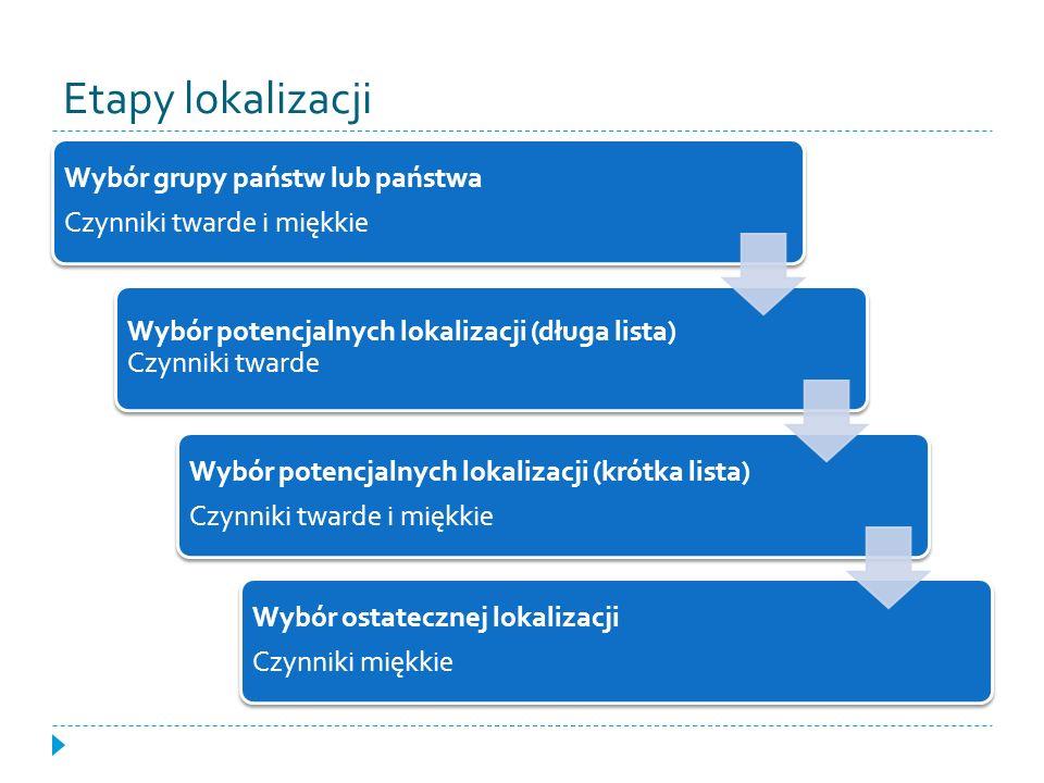 Etapy lokalizacji Wybór grupy państw lub państwa