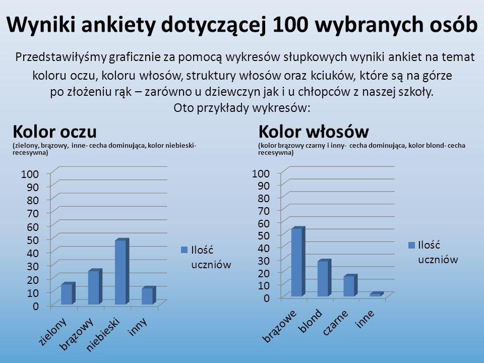 Wyniki ankiety dotyczącej 100 wybranych osób Przedstawiłyśmy graficznie za pomocą wykresów słupkowych wyniki ankiet na temat koloru oczu, koloru włosów, struktury włosów oraz kciuków, które są na górze po złożeniu rąk – zarówno u dziewczyn jak i u chłopców z naszej szkoły. Oto przykłady wykresów:
