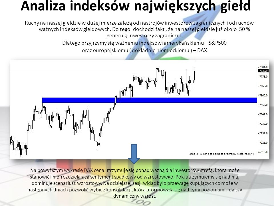 Analiza indeksów największych giełd