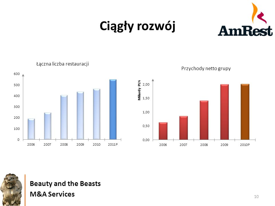 Ciągły rozwój Beauty and the Beasts M&A Services