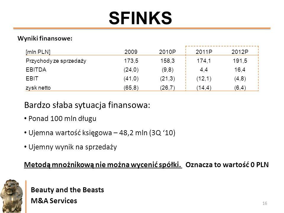 SFINKS Bardzo słaba sytuacja finansowa: Ponad 100 mln długu