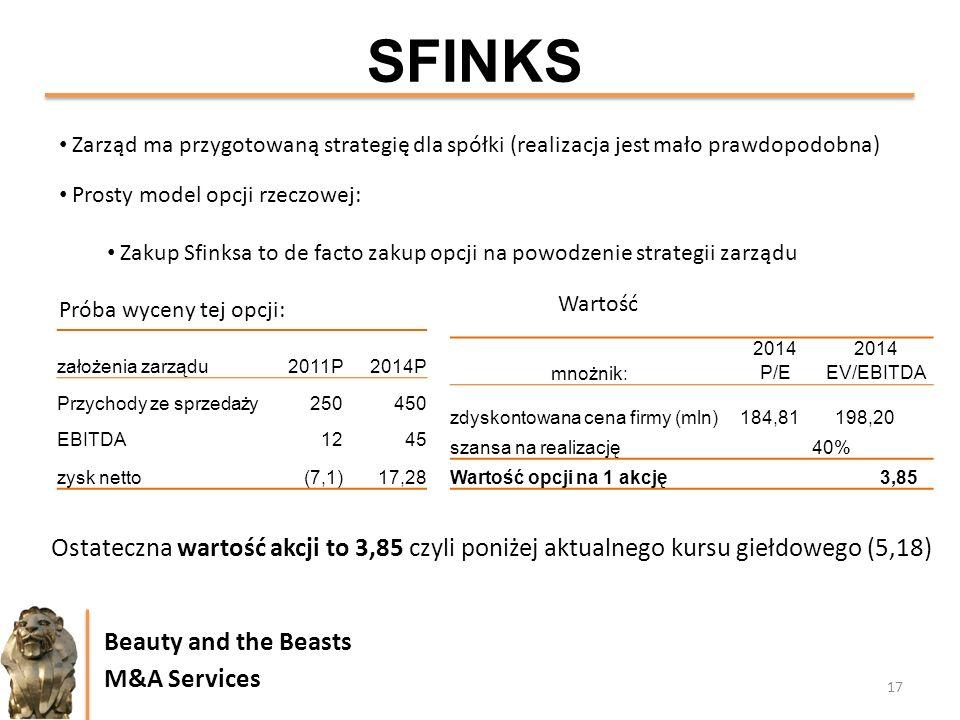 SFINKS Zarząd ma przygotowaną strategię dla spółki (realizacja jest mało prawdopodobna) Prosty model opcji rzeczowej: