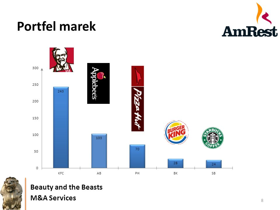 Portfel marek Beauty and the Beasts M&A Services