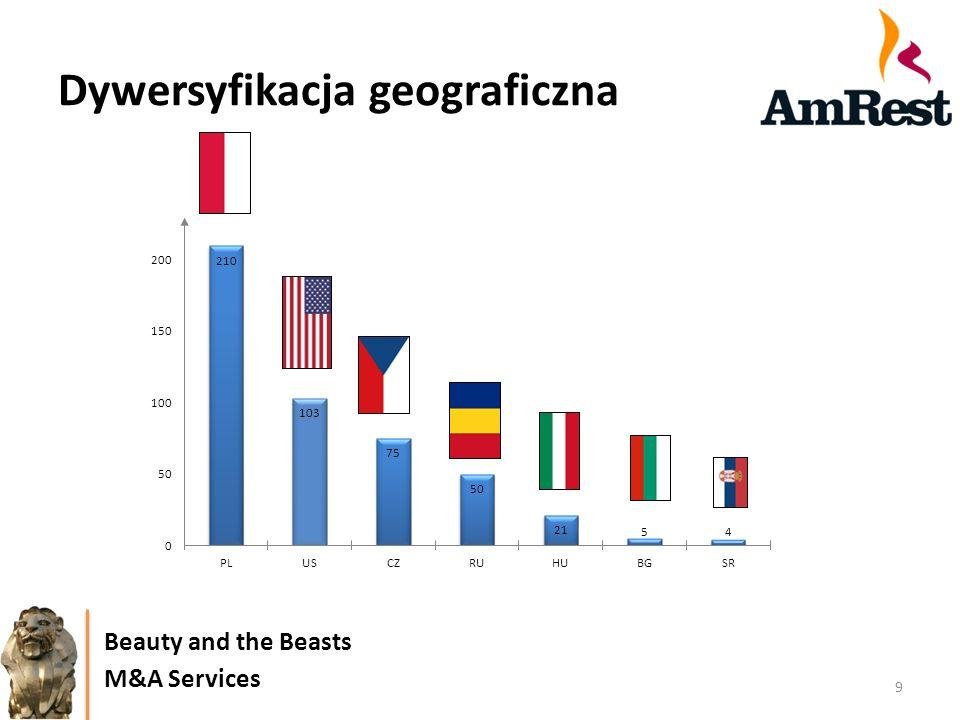 Dywersyfikacja geograficzna