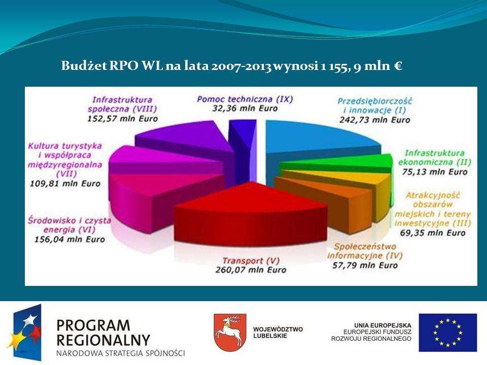 Budżet RPO WL na lata 2007-2013 wynosi 1 155, 9 mln €