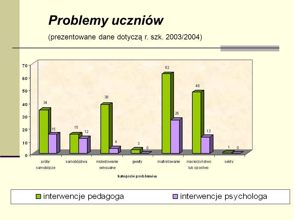 Problemy uczniów (prezentowane dane dotyczą r. szk. 2003/2004)