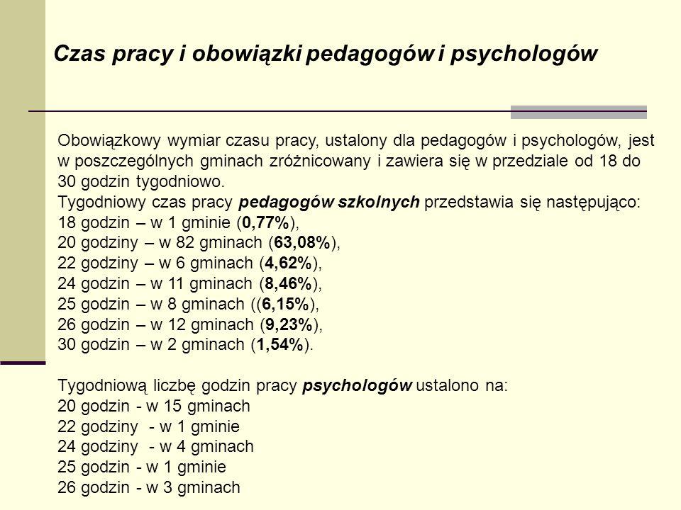 Czas pracy i obowiązki pedagogów i psychologów