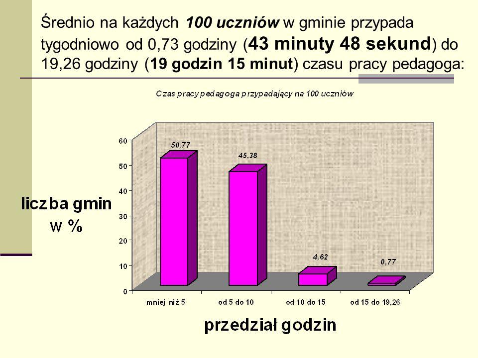 Średnio na każdych 100 uczniów w gminie przypada tygodniowo od 0,73 godziny (43 minuty 48 sekund) do 19,26 godziny (19 godzin 15 minut) czasu pracy pedagoga: