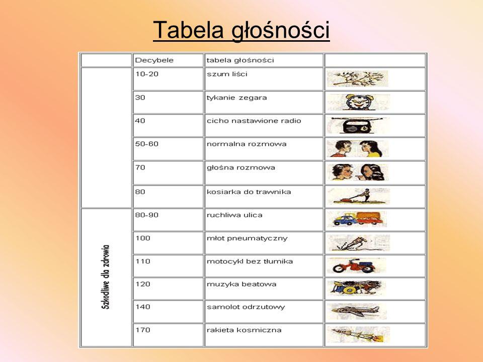 Tabela głośności