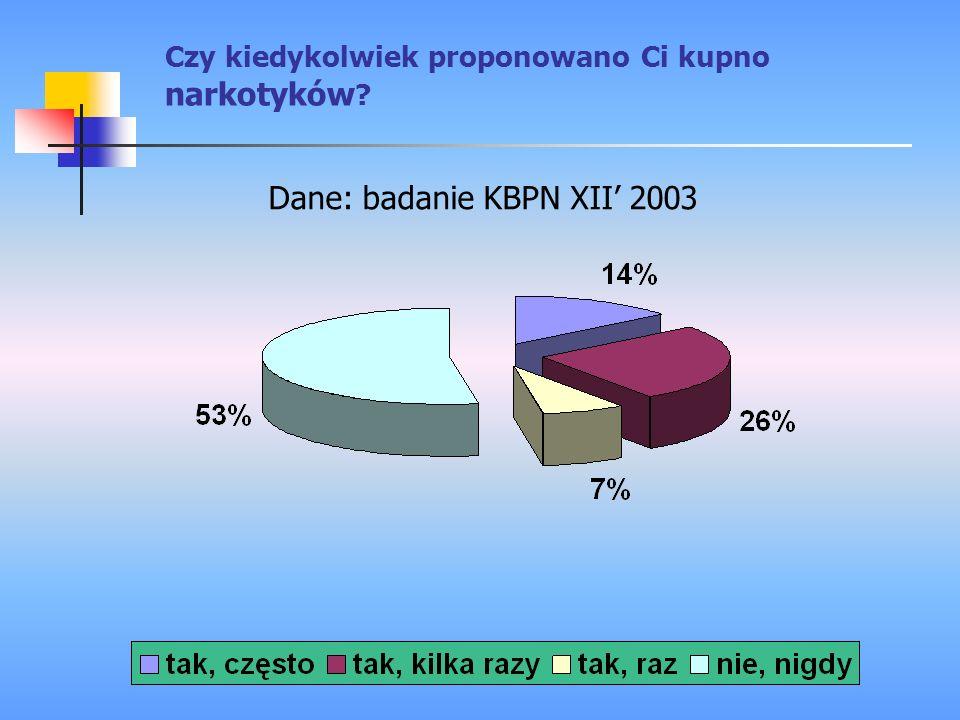 Dane: badanie KBPN XII' 2003