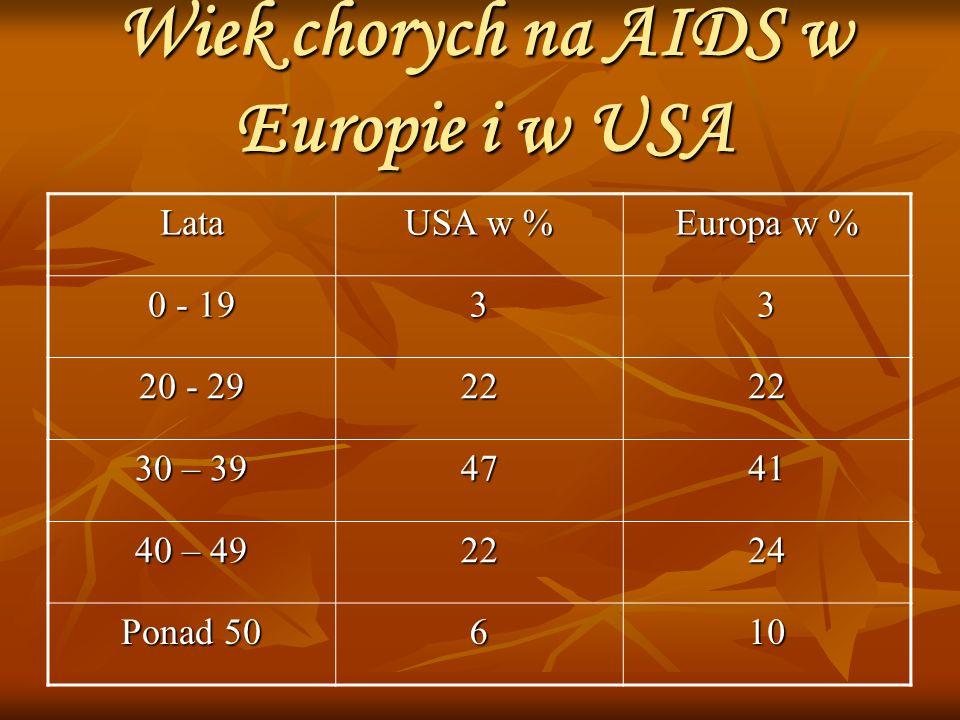 Wiek chorych na AIDS w Europie i w USA
