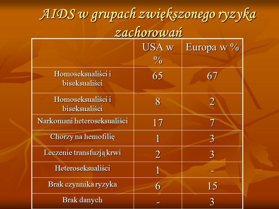 AIDS w grupach zwiększonego ryzyka zachorowań