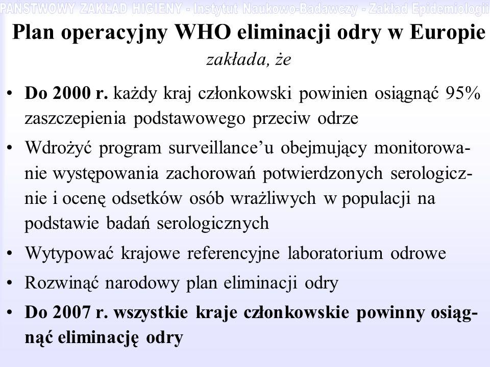 Plan operacyjny WHO eliminacji odry w Europie zakłada, że