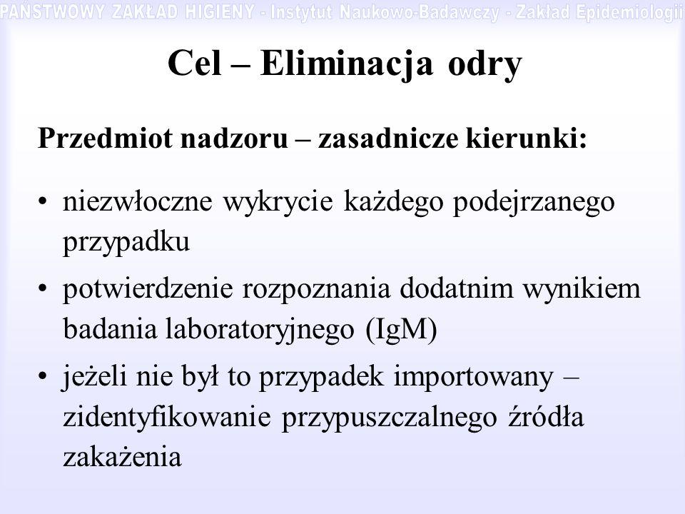 Cel – Eliminacja odry Przedmiot nadzoru – zasadnicze kierunki: