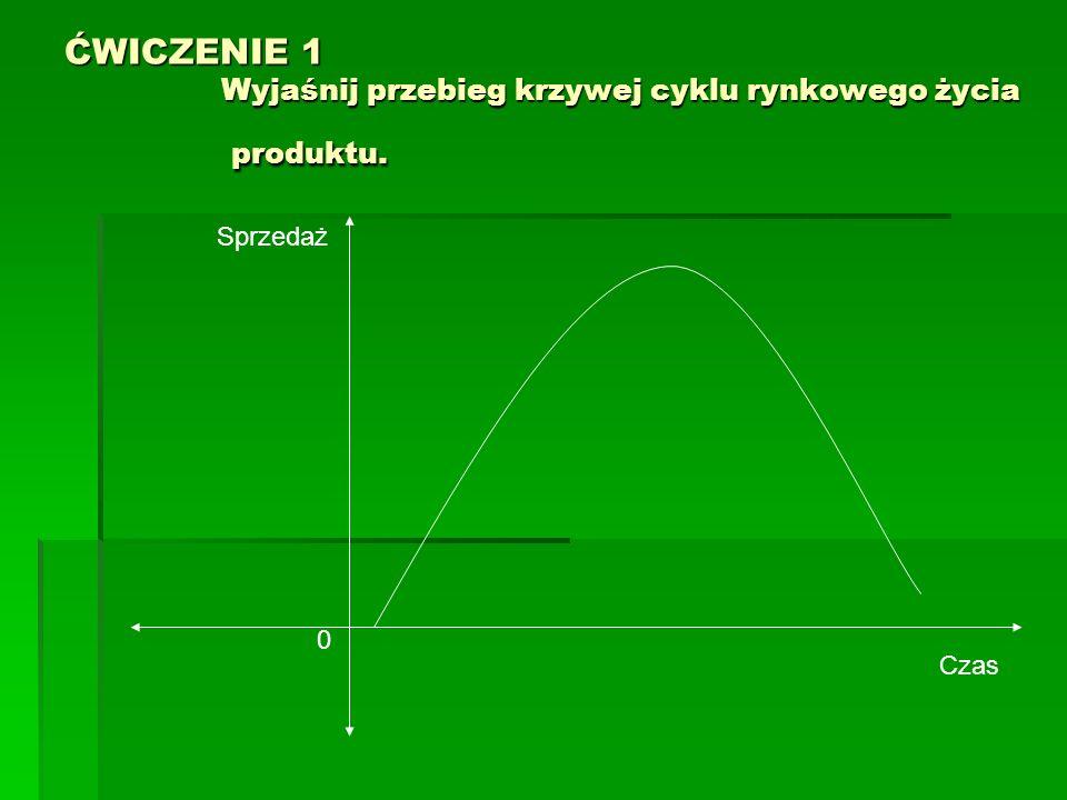 ĆWICZENIE 1 Wyjaśnij przebieg krzywej cyklu rynkowego życia produktu.