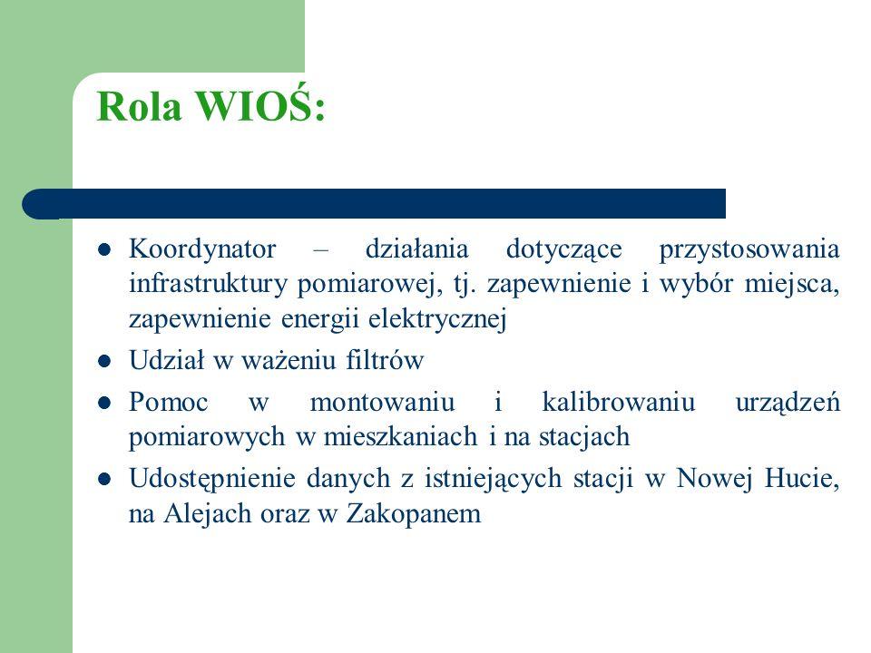 Rola WIOŚ: