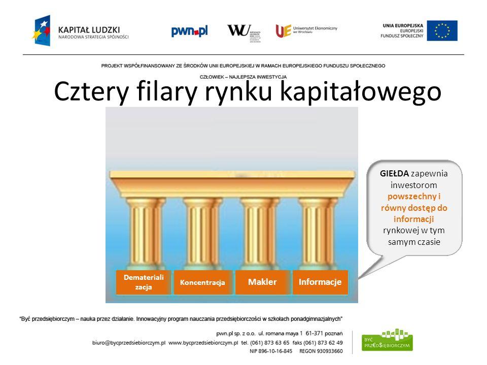 Cztery filary rynku kapitałowego