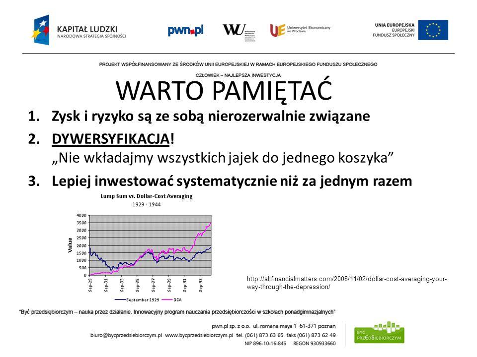 WARTO PAMIĘTAĆ Zysk i ryzyko są ze sobą nierozerwalnie związane