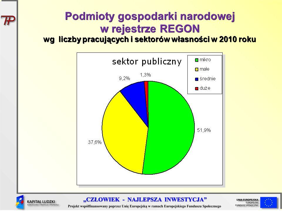 Podmioty gospodarki narodowej w rejestrze REGON wg liczby pracujących i sektorów własności w 2010 roku