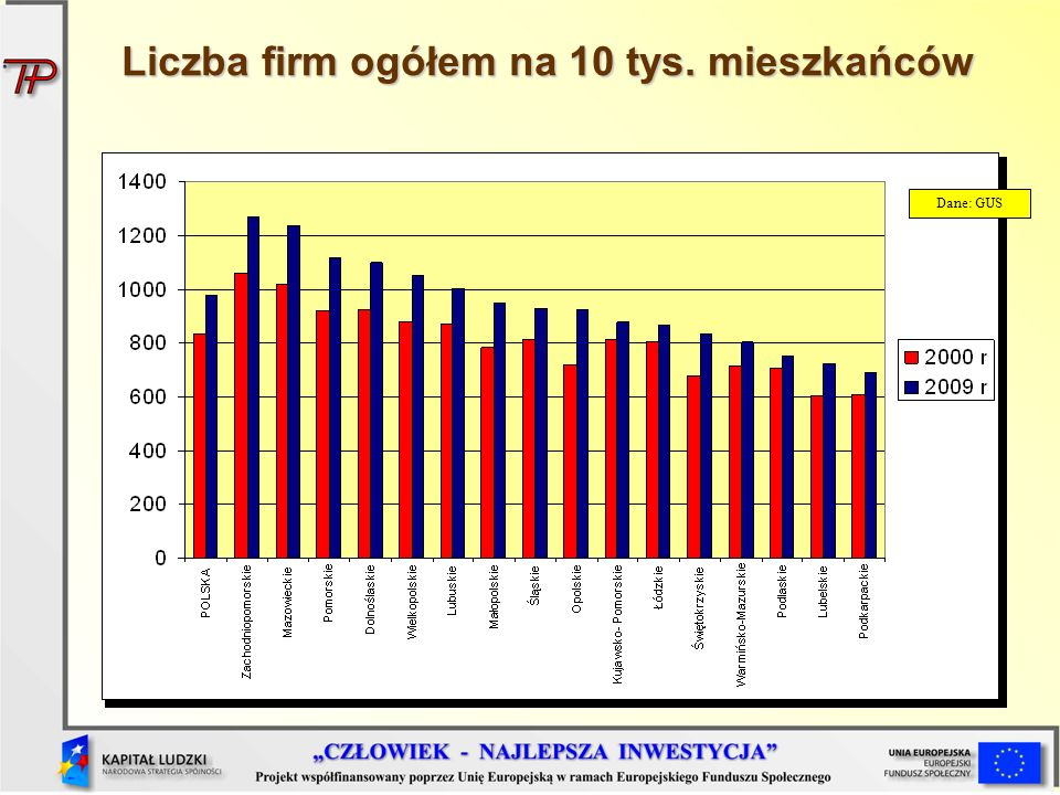 Liczba firm ogółem na 10 tys. mieszkańców