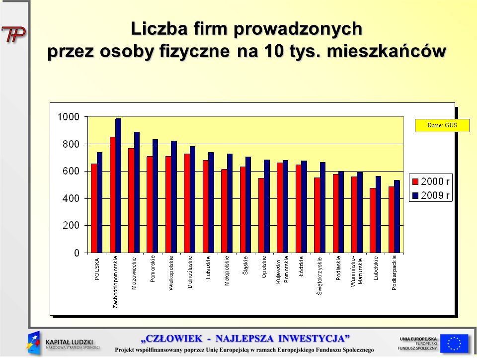 Liczba firm prowadzonych przez osoby fizyczne na 10 tys. mieszkańców