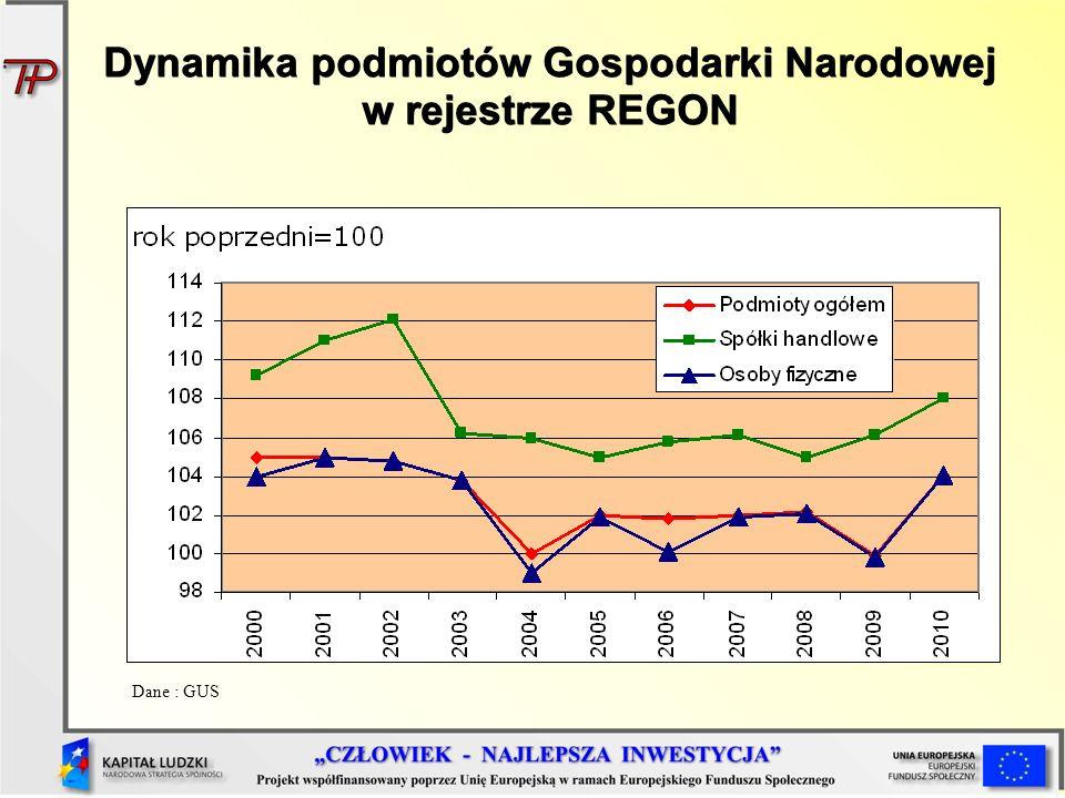 Dynamika podmiotów Gospodarki Narodowej w rejestrze REGON