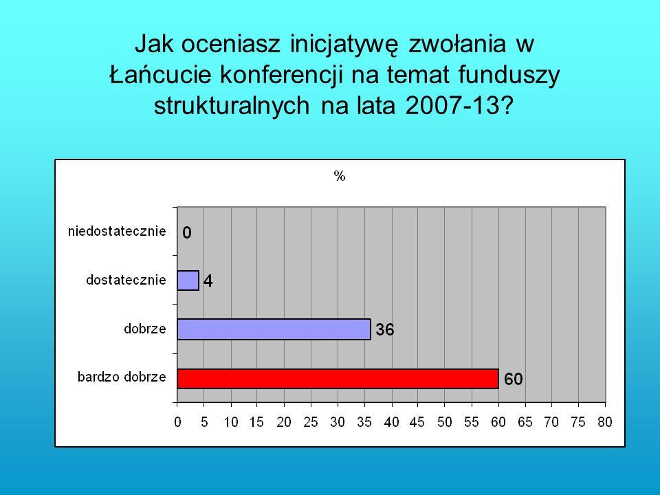 Jak oceniasz inicjatywę zwołania w Łańcucie konferencji na temat funduszy strukturalnych na lata 2007-13