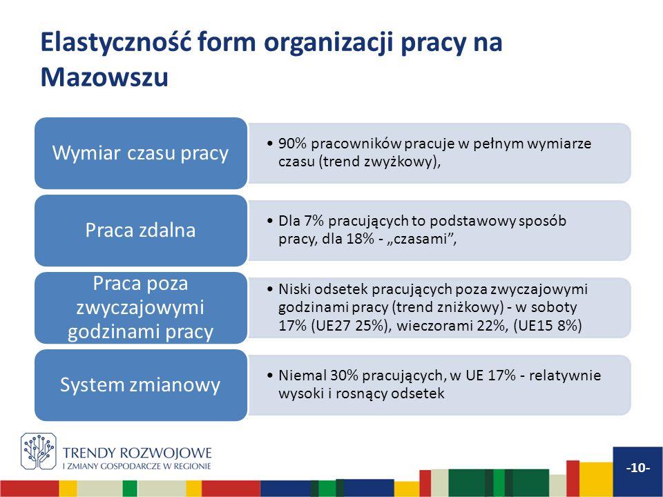 Elastyczność form organizacji pracy na Mazowszu