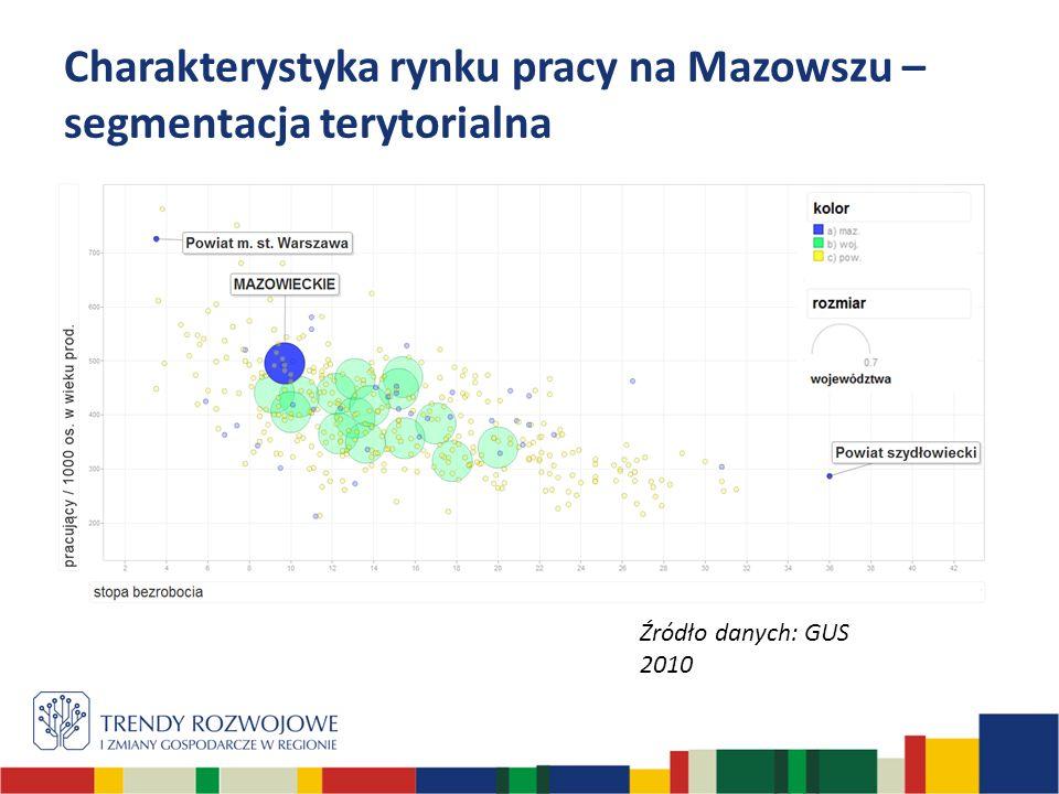 Charakterystyka rynku pracy na Mazowszu – segmentacja terytorialna