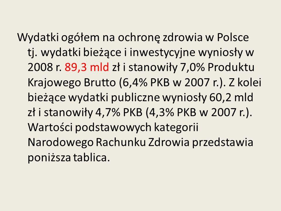 Wydatki ogółem na ochronę zdrowia w Polsce tj