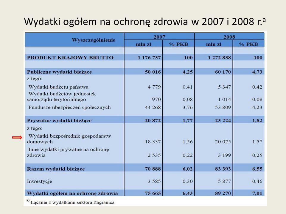 Wydatki ogółem na ochronę zdrowia w 2007 i 2008 r.a