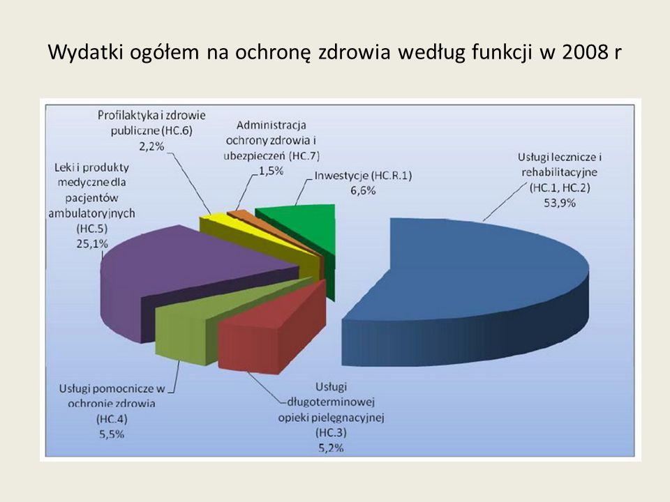 Wydatki ogółem na ochronę zdrowia według funkcji w 2008 r