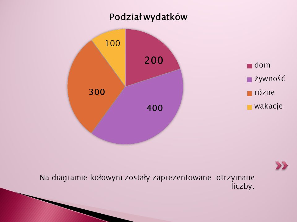 Na diagramie kołowym zostały zaprezentowane otrzymane liczby.