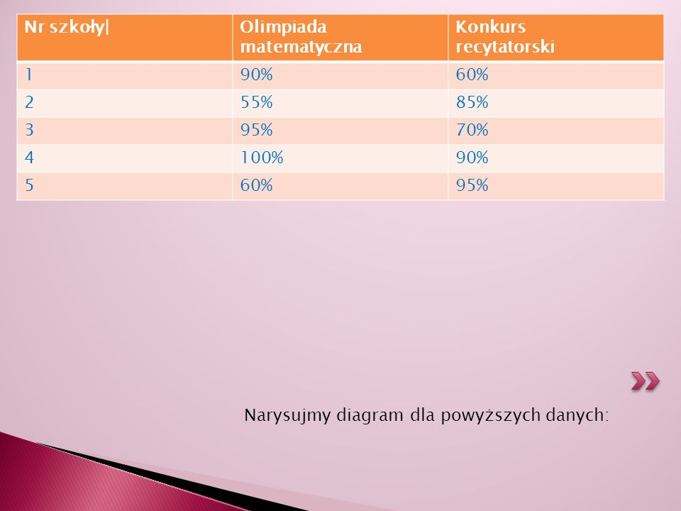 Nr szkoły| Olimpiada. matematyczna. Konkurs. recytatorski. 1. 90% 60% 2. 55% 85% 3. 95% 70%