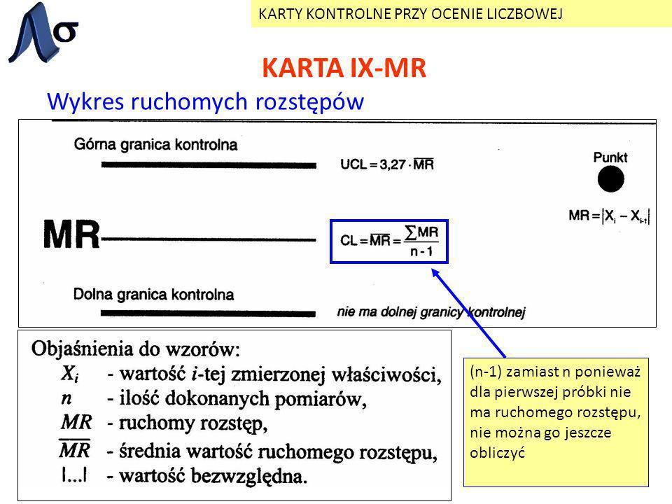 KARTA IX-MR Wykres ruchomych rozstępów