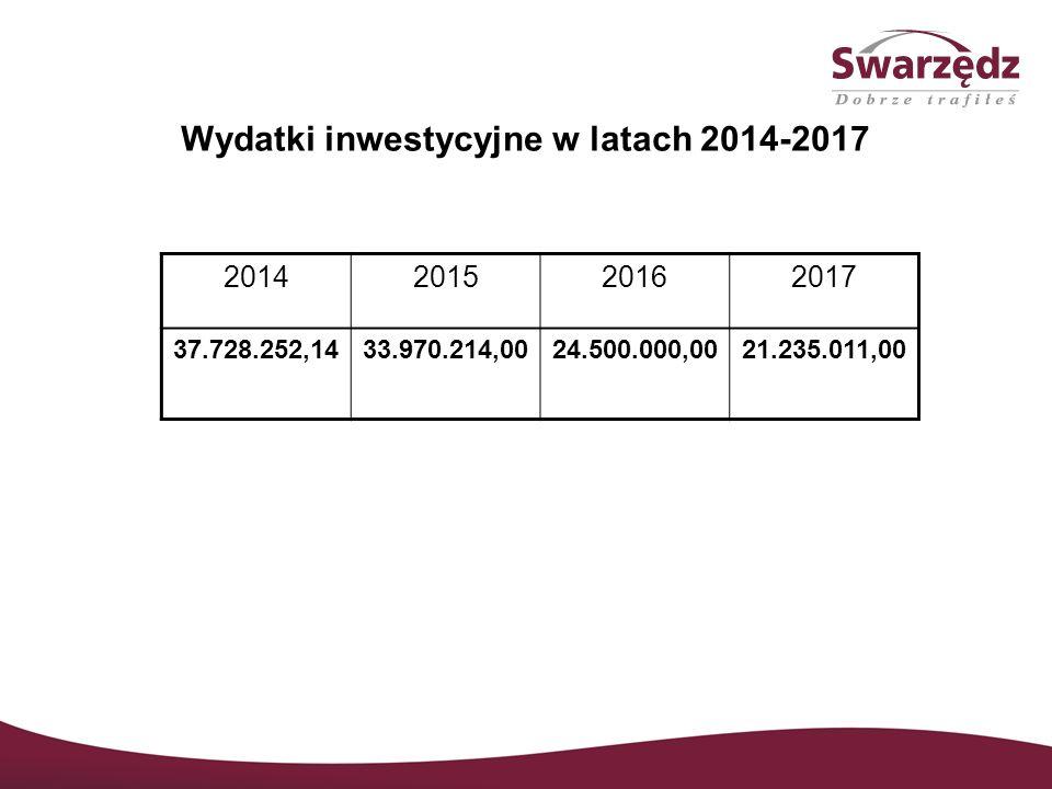 Wydatki inwestycyjne w latach 2014-2017