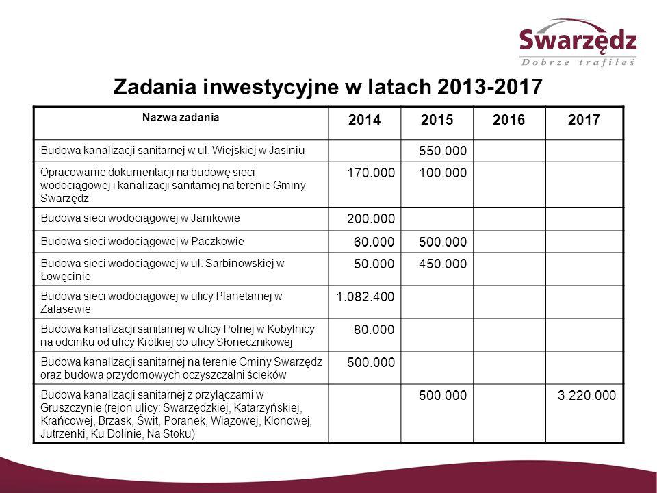 Zadania inwestycyjne w latach 2013-2017