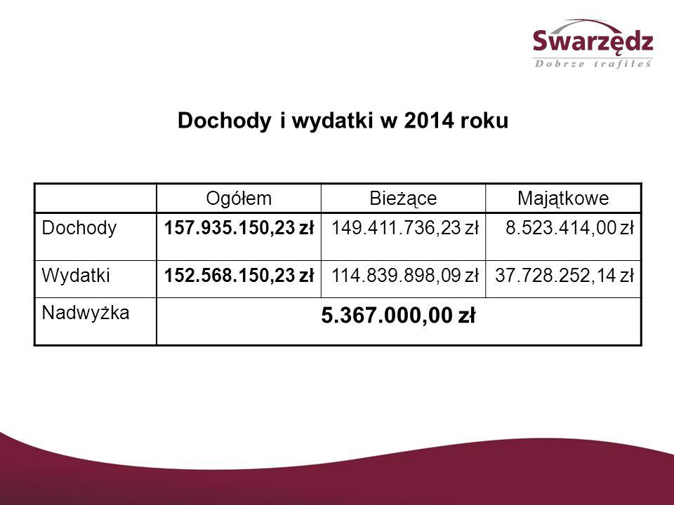 Dochody i wydatki w 2014 roku