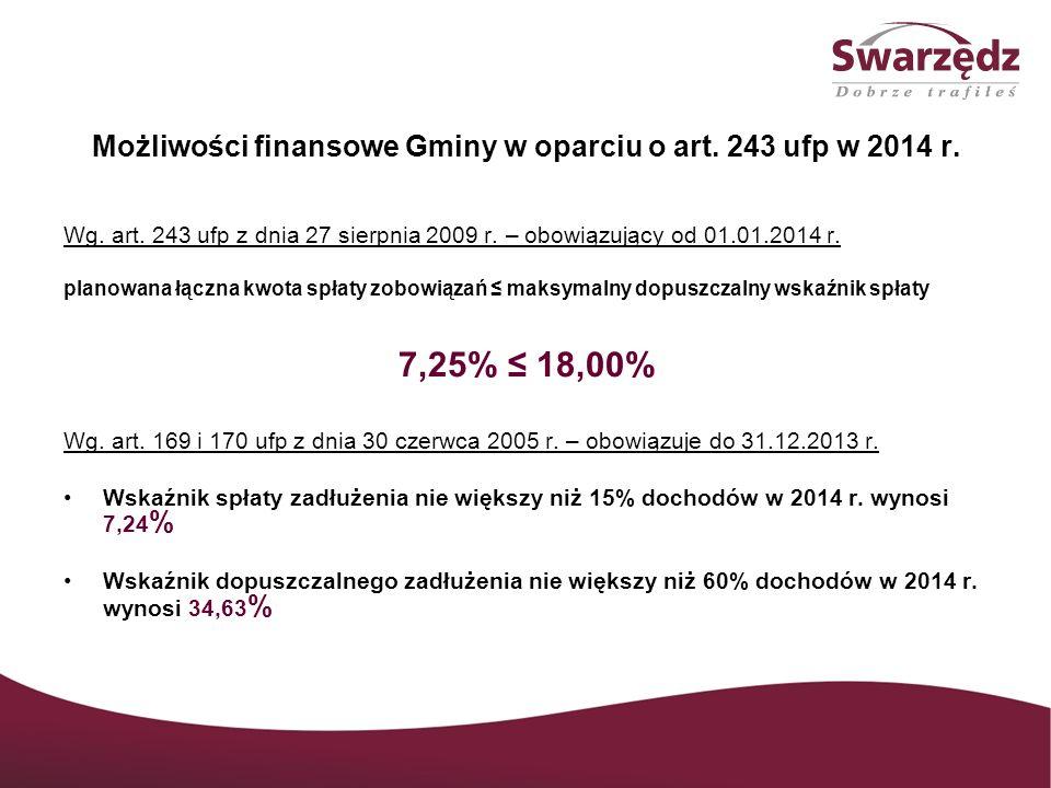 Możliwości finansowe Gminy w oparciu o art. 243 ufp w 2014 r.