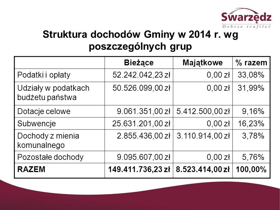 Struktura dochodów Gminy w 2014 r. wg poszczególnych grup