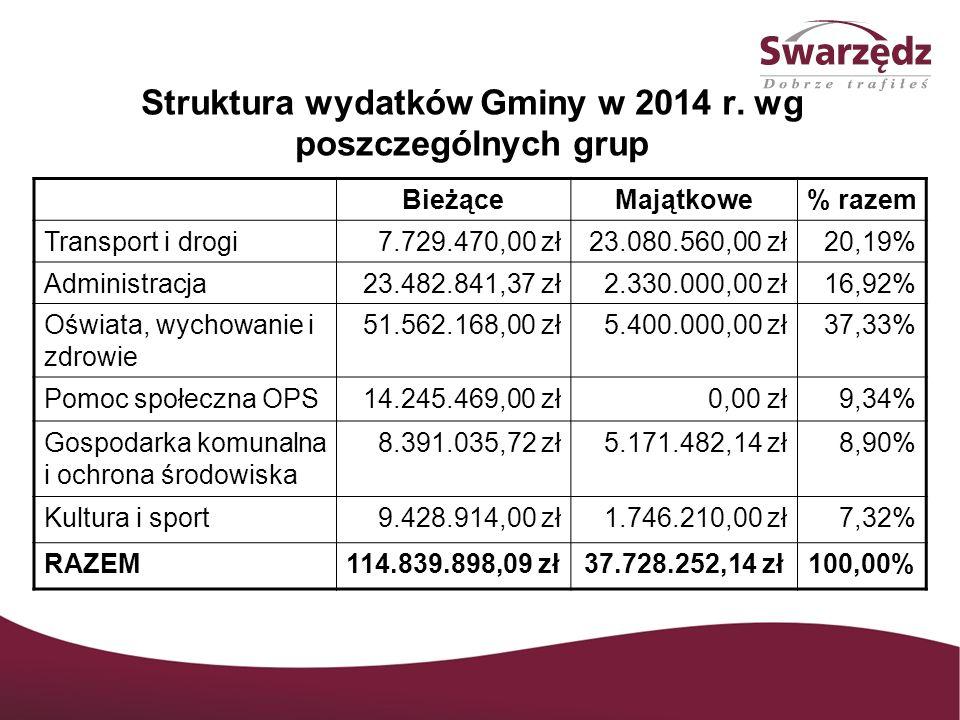 Struktura wydatków Gminy w 2014 r. wg poszczególnych grup