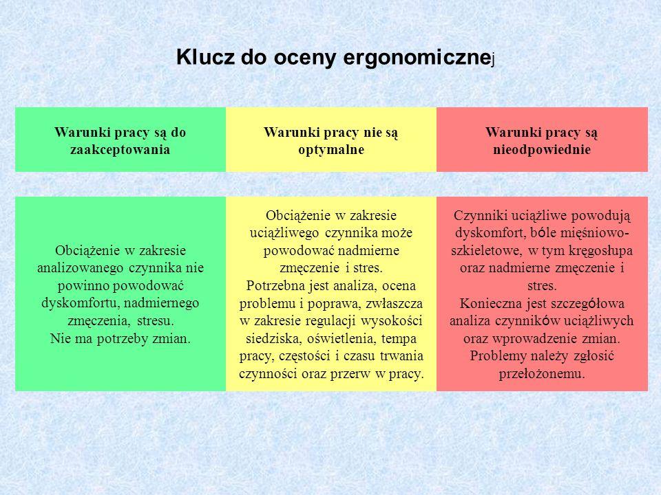 Klucz do oceny ergonomicznej