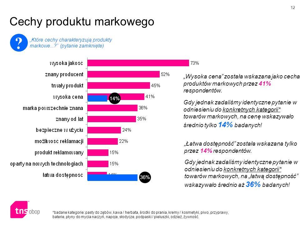 Cechy produktu markowego