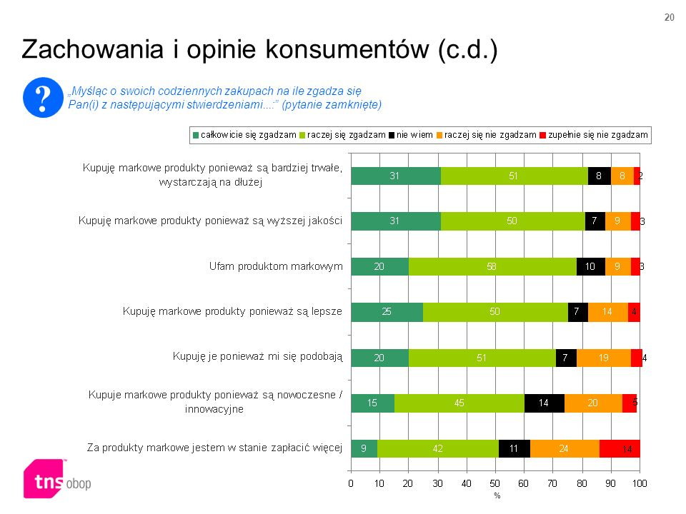 Zachowania i opinie konsumentów (c.d.)