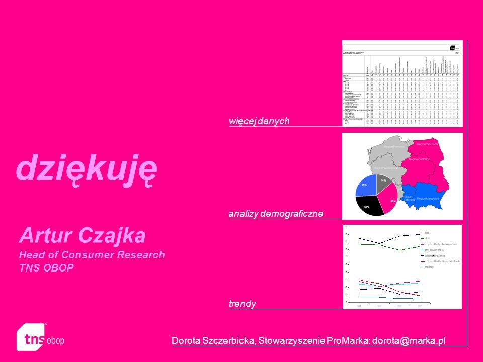 dziękuję Artur Czajka Head of Consumer Research TNS OBOP więcej danych